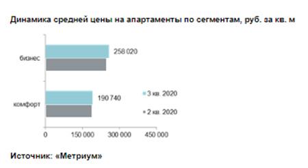 Динамика средней цены на апартаменты по сегментам