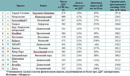 Рейтинг самых продаваемых новостроек бизнес-класса в Москве в III квартале
