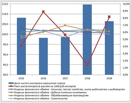 Россия в цифрах: как меняется страна и о чем говорит статистика