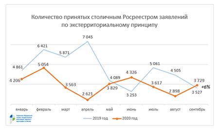 Столичный Росреестр: жители каких регионов чаще всего регистрируют недвижимость в Москве