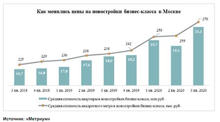как менялись цены на новостройки москва