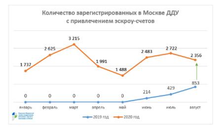 количество зарегистрированных в Москве ду