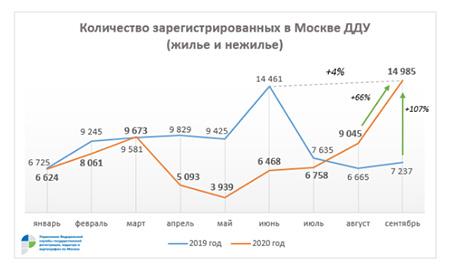 количество зарегистрированный в Москве ДДУ