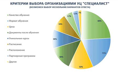 критерии выбора организации