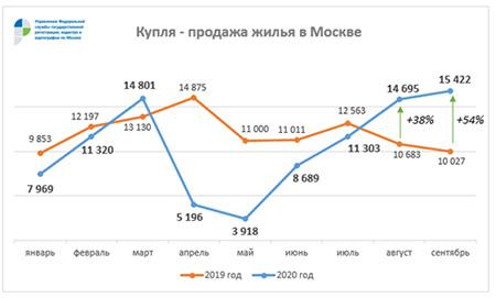 купля продажи жилья в москве