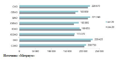 Средняя цена кв. м в новостройках массового сегмента по округам