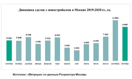 динамика сделок с новостройками в москве