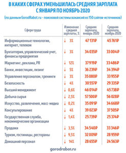 Исследование GorodRabot.ru: Как изменились зарплаты в России за 2020 год