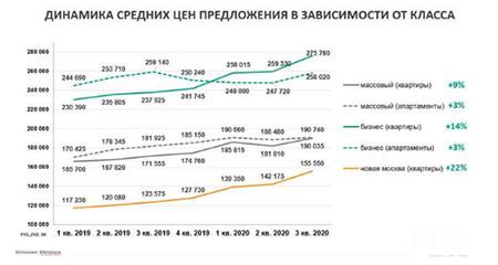 Метриум»: Предварительные итоги 2020 года на рынке новостроек