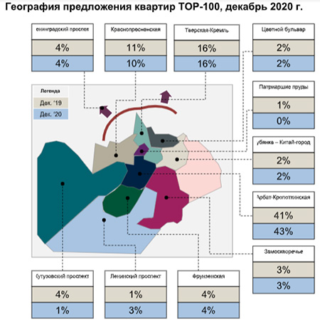 PCM TOP-100 Рынок высокобюджетной аренды г. Москвы