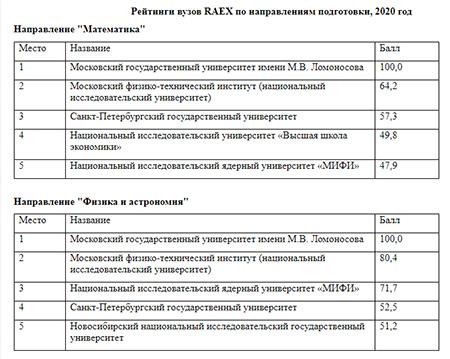 Рейтинги вузов RAEX по направлениям подготовки, 2020