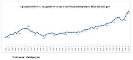 «Метриум»: Средняя стоимость массовой новостройки Москвы впервые превысила 200 тыс. рублей за кв.м