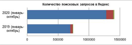 количество поисковых запросов Яндекс
