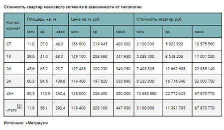 стоимость квартир массового сегмента