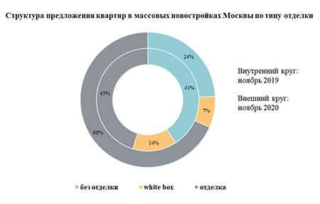 структура предложений квартир в массовых новостройках москвы