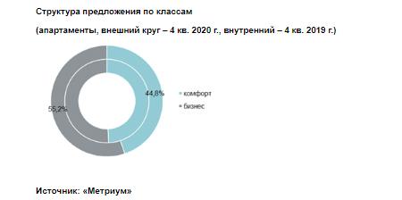 Структура предложения по классам  (апартаменты, внешний круг – 4 кв. 2020 г., внутренний – 4 кв. 2019 г.)