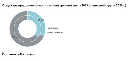 Структура предложения по лотам (внутренний круг –2019 г., внешний круг – 2020 г.)