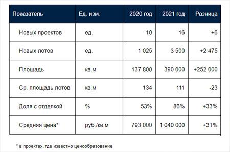 Дефицит элитному сегменту жилья не грозит:  16 новых проектов анонсируют в 2021 году