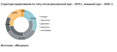Структура предложения по типу лотов (внутренний круг – 2019 г., внешний круг – 2020 г.)