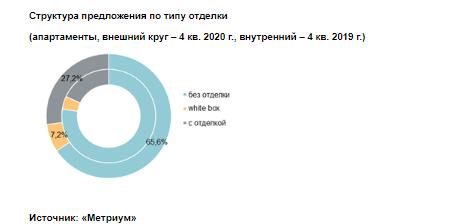 Структура предложения по типу отделки  (апартаменты, внешний круг – 4 кв. 2020 г., внутренний – 4 кв. 2019 г.)