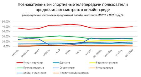 Аналитика МТС: Россияне по итогам 2020 года стали на час больше ежедневно смотреть ТВ