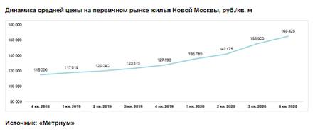 Динамика средней цены на первичном рынке жилья Новой Москвы, руб./кв. м