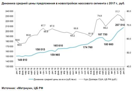 «Метриум»: Цены на новостройки Новой Москвы за год выросли на треть