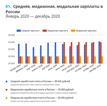 Исследование GorodRabot.ru: Всё о зарплатах и вакансиях в России за 2020 год