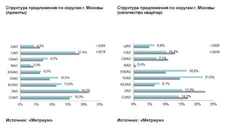 «Метриум»: Итоги года на рынке новостроек бизнес-класса Москвы