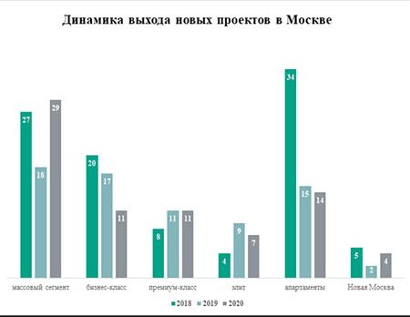 «Метриум»: В 2020 году в Москве число новых проектов новостроек выросло на 6%