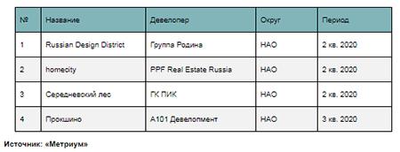 Новые проекты на первичном рынке жилья Новой Москвы в 2020 г.
