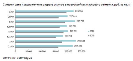 Средняя цена предложения в разрезе округов в новостройках массового сегмента