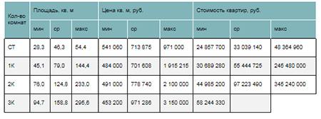 Стоимость квартир элитного сегмента в зависимости от типологии