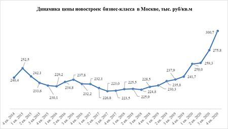 «Метриум»:Цена на новостройки бизнес-класса в Москве превысила 300 тыс. рублей за квадратный метр