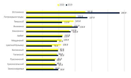 График 3. Средние бюджеты сделок по районам, млн руб.