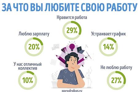 Исследование GorodRabot.ru: за что россияне любят работу