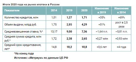 Итоги 2020 года на рынке ипотеки в России