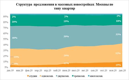 «Метриум»: Доля студий в массовых новостройках Москвы обновила максимум