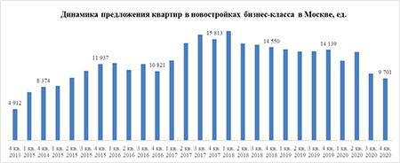 «Метриум»:Предложение новостроек бизнес-класса в Москве упало до 5-летнего минимума
