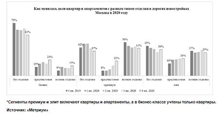 «Метриум»: В дорогих новостройках Москвы стало больше квартир с предчистовой отделкой