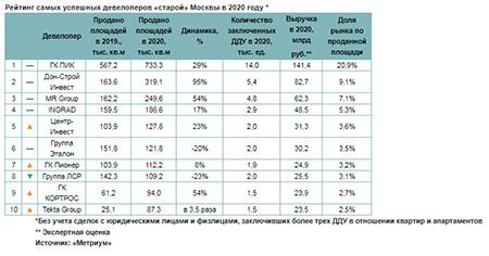 Рейтинг самых успешных девелоперов «старой» Москвы в 2020 году
