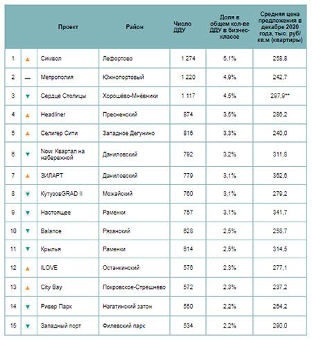 Самые продаваемые новостройки бизнес-класса в Москве в 2020 году*