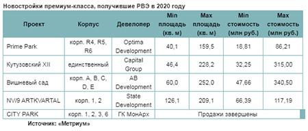 Новостройкипремиум-класса, получившие РВЭ в 2020 году