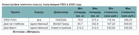 Новостройки элитного класса, получившие РВЭ в 2020 году