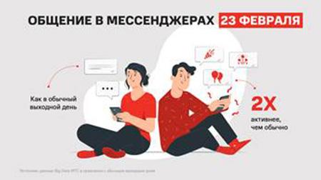 Исследование МТС: как россияне провели гендерные праздники