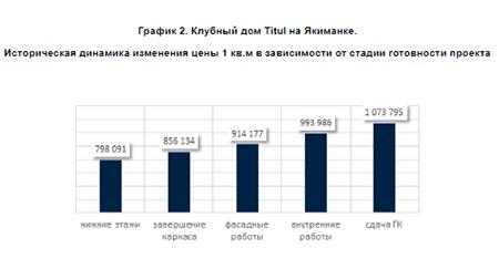 Историческая динамика изменения цены 1 кв.м в зависимости от стадии готовности проекта