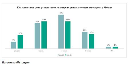 «Метриум»: За год квартиры в массовых новостройках Москвы уменьшились на 4 «квадрата»