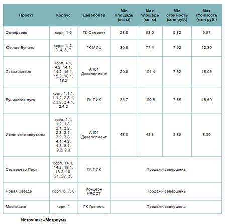 Новостройки Новой Москвы, получившие РВЭ в 2020 году