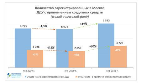 количество зарегистрированных в Москве
