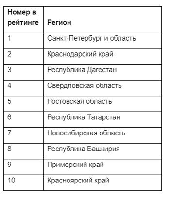 СберЗдоровье определил самые популярные запросы россиян к психологам